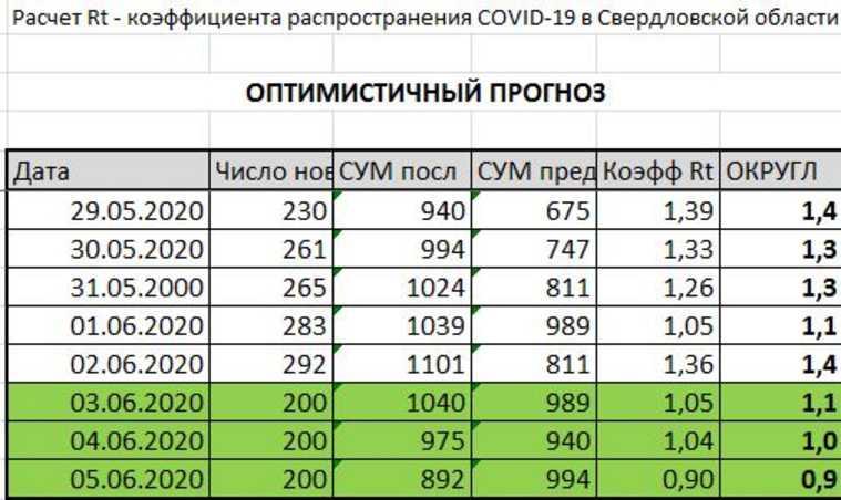 Каковы шансы Екатеринбурга на выход в «зеленую зону» карантина? Три прогноза от URA.RU
