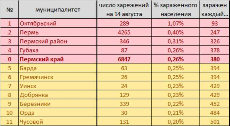 Коронавирус возвращается в Пермь. Рейтинг городов, где выше шанс заразиться