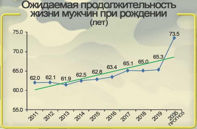 Прогноз: в Кургане резко вырастет продолжительность жизни. График