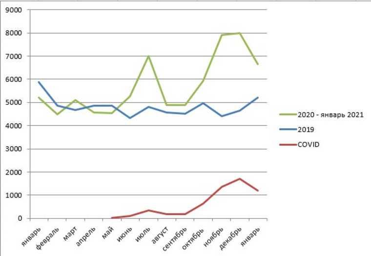 Смертность от коронавируса в Свердловской области сменила тренд. График