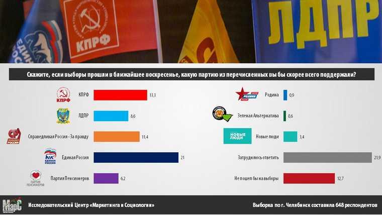 Челябинцы поменяли отношение к партиям перед выборами в Госдуму. Скрин