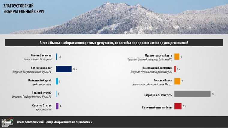 В Златоустовском округе назвали фаворитов выборов в Госдуму. Скрин