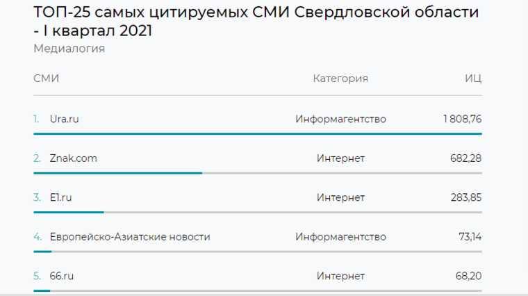 URA.RU стало самым цитируемым СМИ Свердловской области